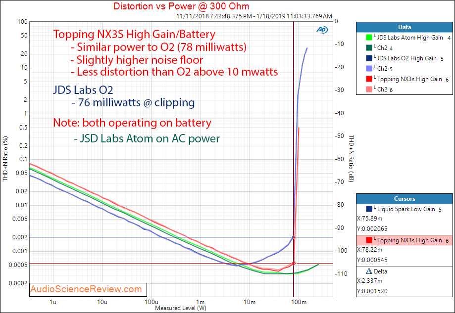 Topping NX3 and JDS Labs O2 Portable Headphone Amplifier THD at 300 ohm  Measurements.png