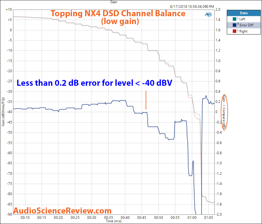 Topping NX4 DSD DAC Channel Balance measurement.png
