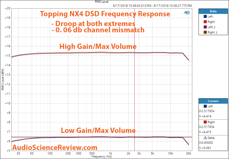 Topping NX4 DSD DAC frequency Response measurement.png