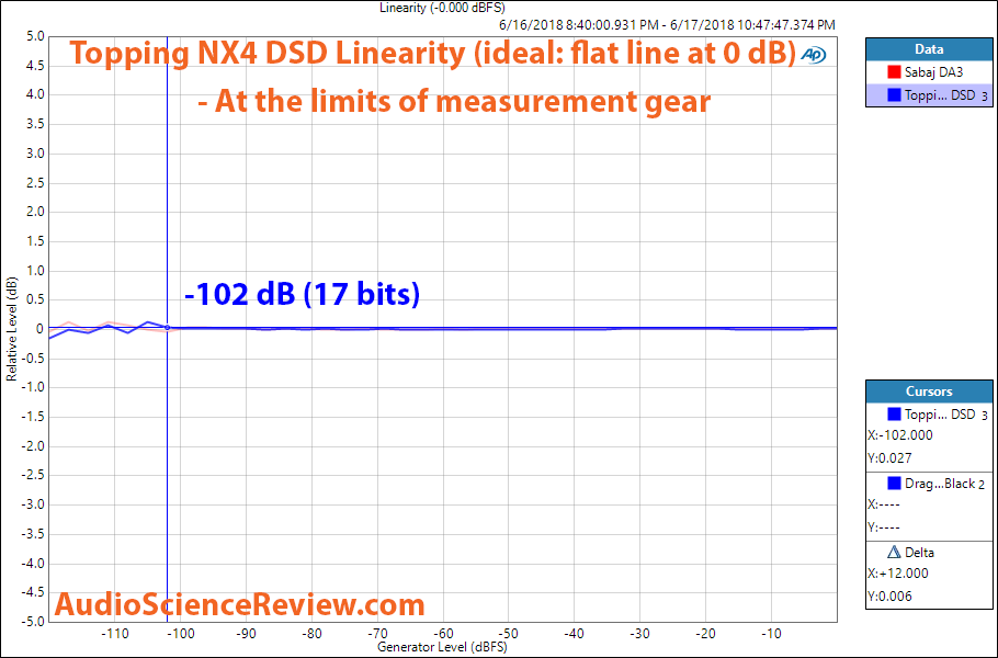 Topping NX4 DSD DAC linearity measurement.png