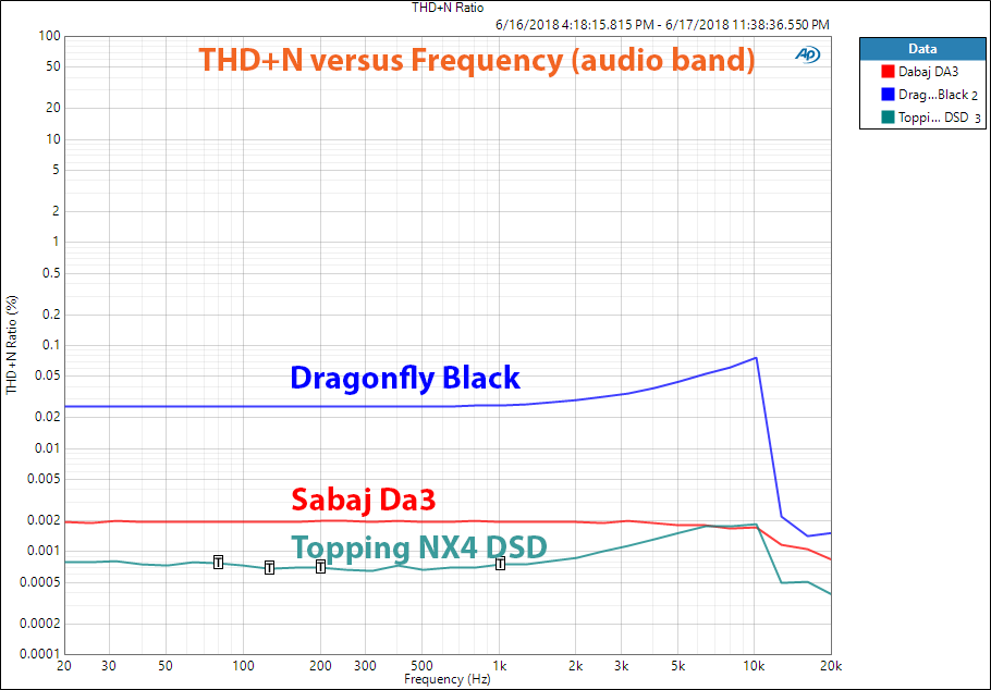 Topping NX4 DSD DAC THD+N vs frequency measurement.png