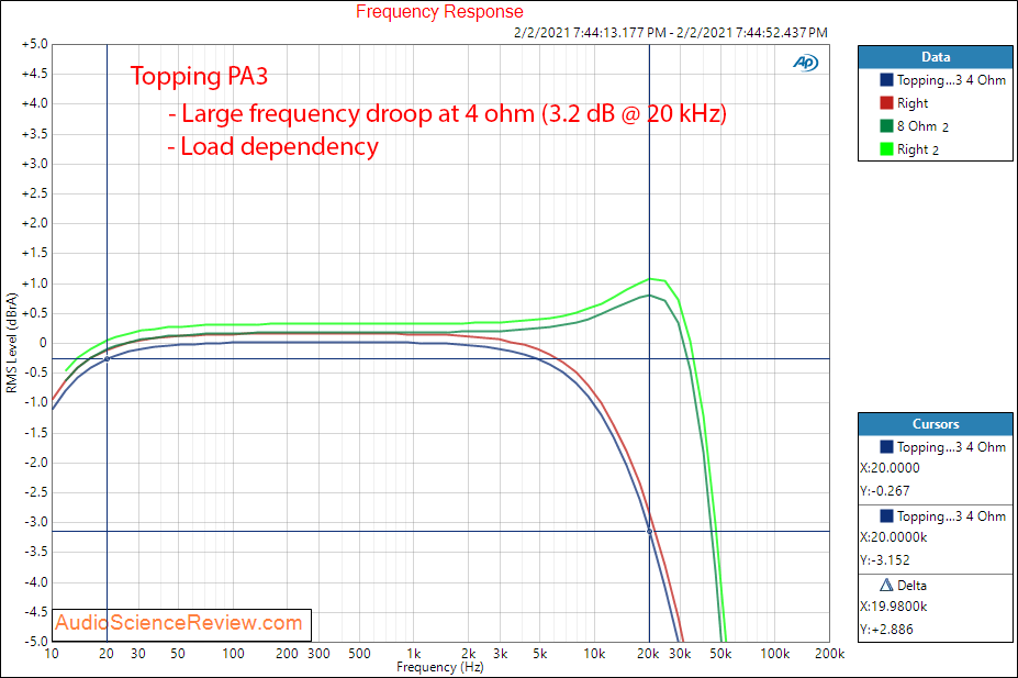 Topping PA3 Measurements Amplifier frequency response.png