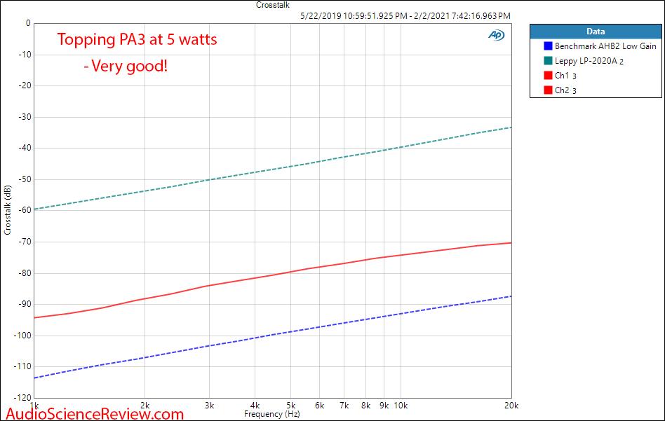 Topping PA3 Measurements crosstalk Amplifier.png