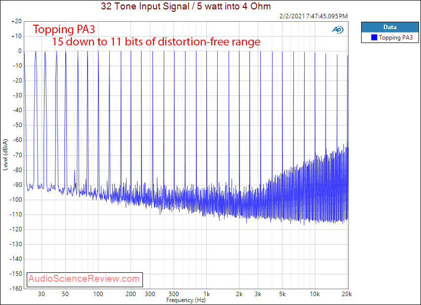 Topping PA3 Measurements Multitone Amplifier.png