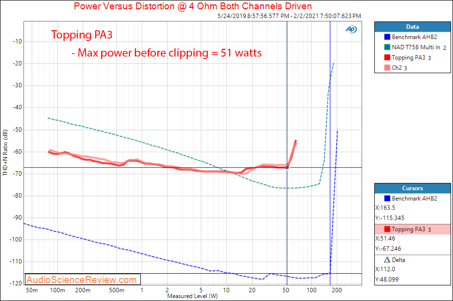 Topping PA3 Measurements Power into 4 ohm Amplifier.png