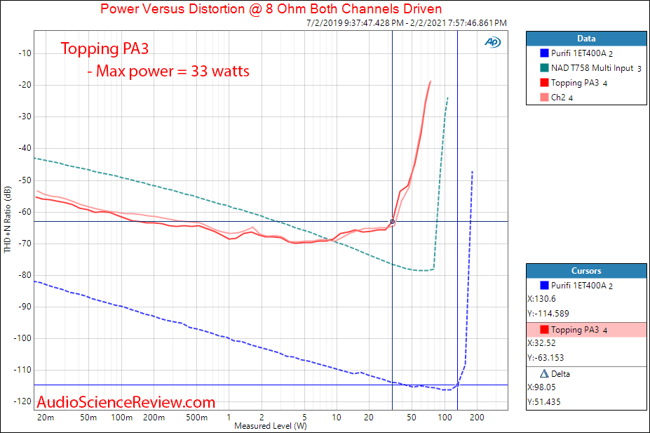 Topping PA3 Measurements Power into 8 ohm Amplifier.png