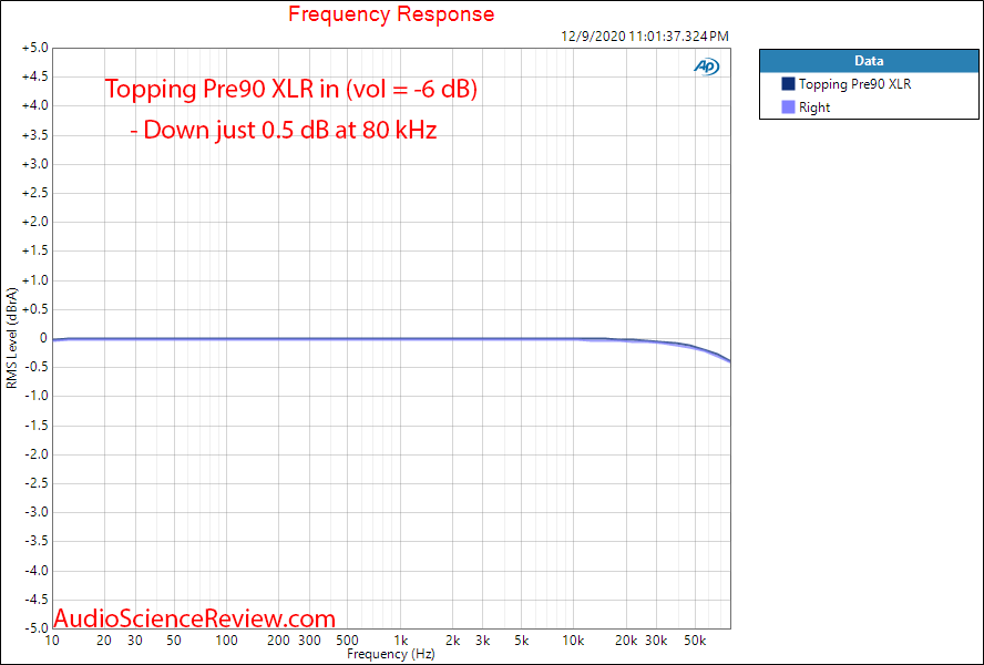 Topping Pre90 Measurements Preamplifier Balanced Frequency Response.png
