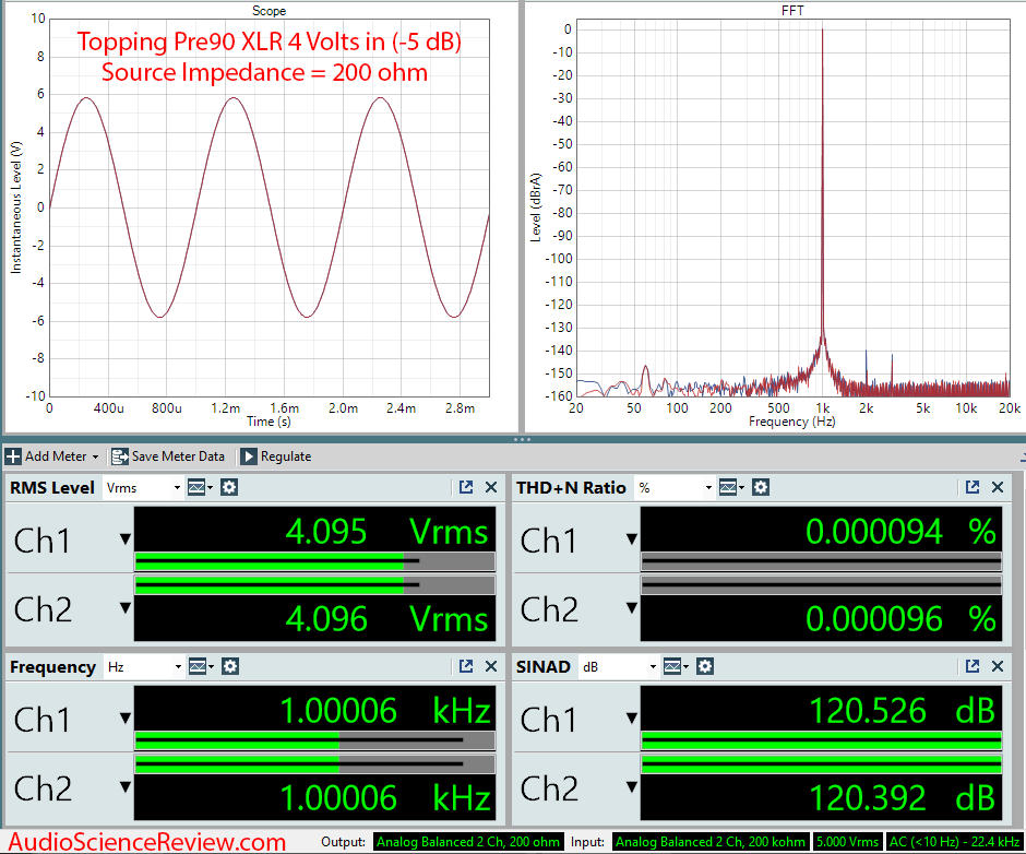 Topping Pre90 Measurements Preamplifier Balanced source impedance 200 ohm.png