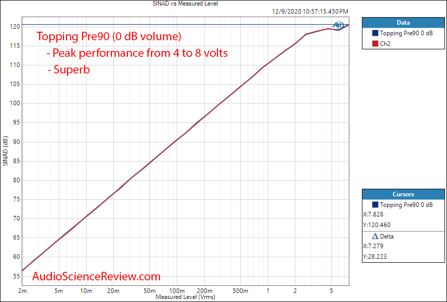 Topping Pre90 Measurements Preamplifier Balanced THD+N vs Level.png