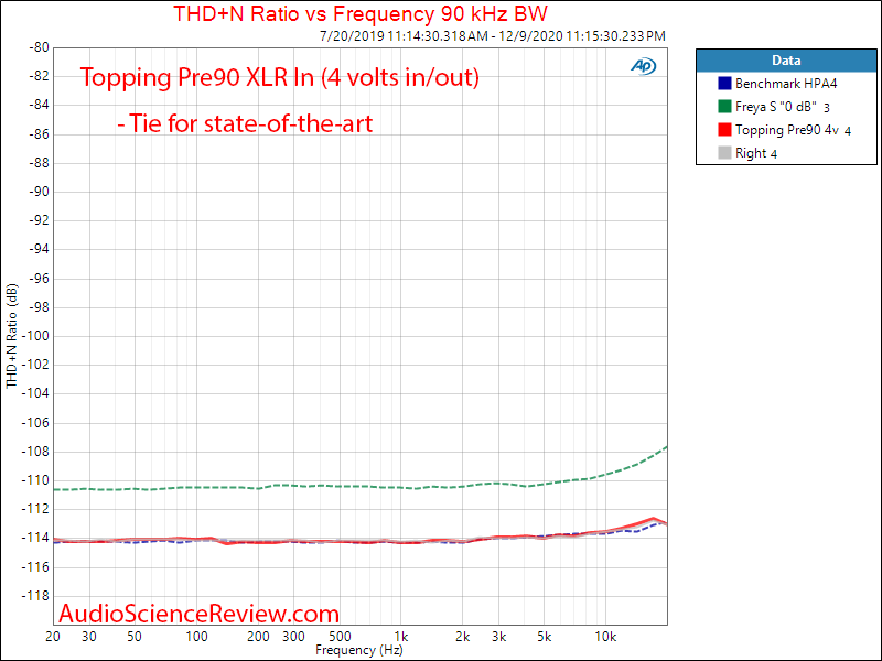 Topping Pre90 Measurements Preamplifier SNR Balanced THD+N vs Frequency.png