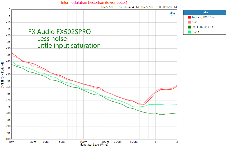 Topping TP60 Audio Amplifier and FX Audio FX502SPRO IMD Distortion Measurement.png