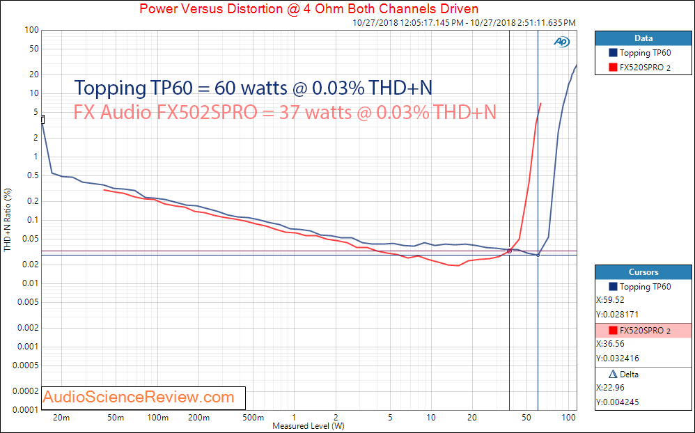 Topping TP60 Audio Amplifier and FX Audio FX502SPRO Power versus Distortion Measurement.png