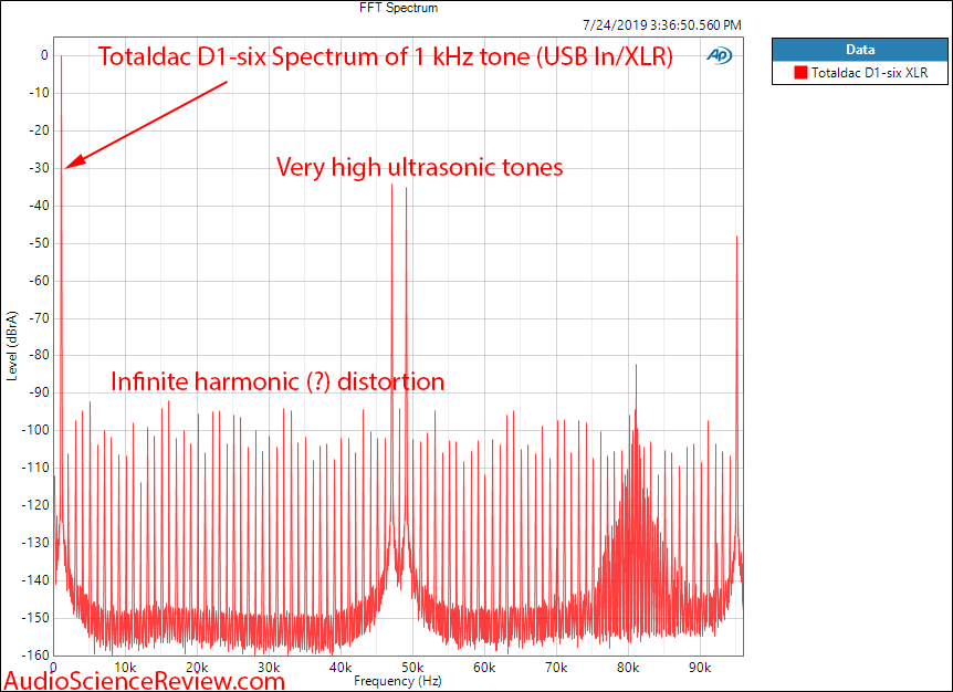 Totaldac D1-six DAC and Streamer 1 Khz Tone Spectrum Audio Measurements.png