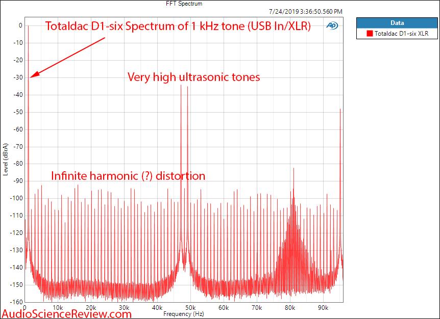 Totaldac D1-six DAC and Streamer 1 Khz Tone Spectrum Audio Measurements.png