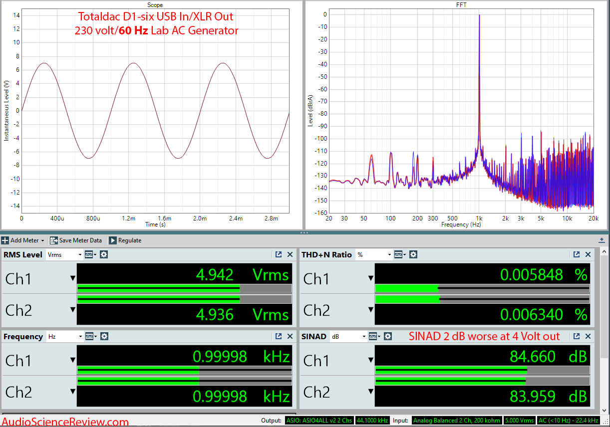 Totaldac D1-six DAC and Streamer 60 Hz Audio Measurements.png