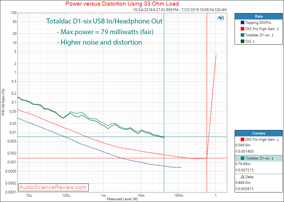 Totaldac D1-six DAC and Streamer Headphone 33 ohm Audio Measurements.png