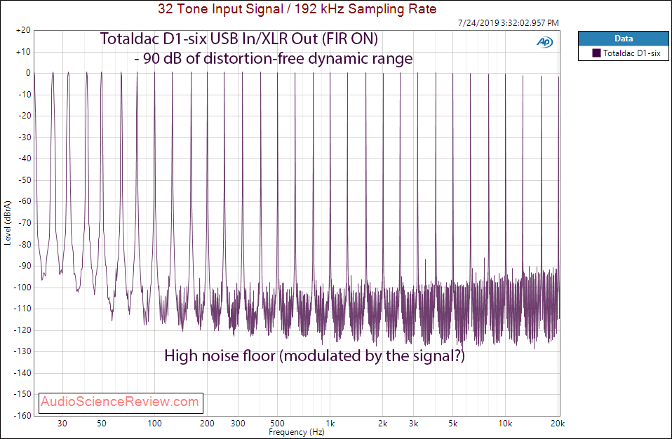 Totaldac D1-six DAC and Streamer Multitone Audio Measurements.png