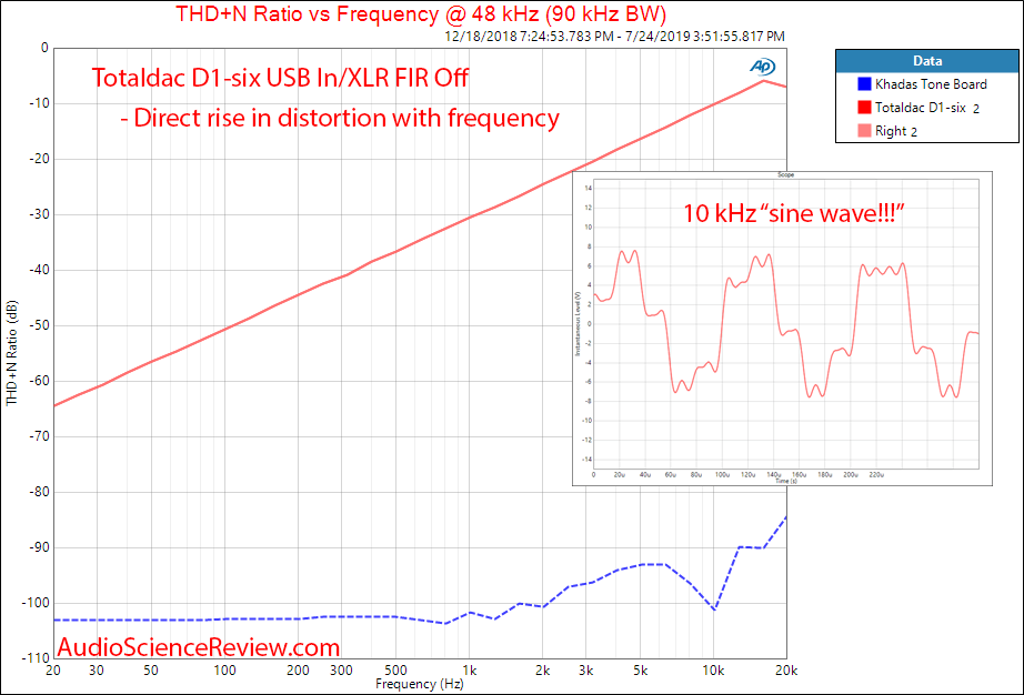 Totaldac D1-six DAC and Streamer THD+N vs Frequency Audio Measurements.png