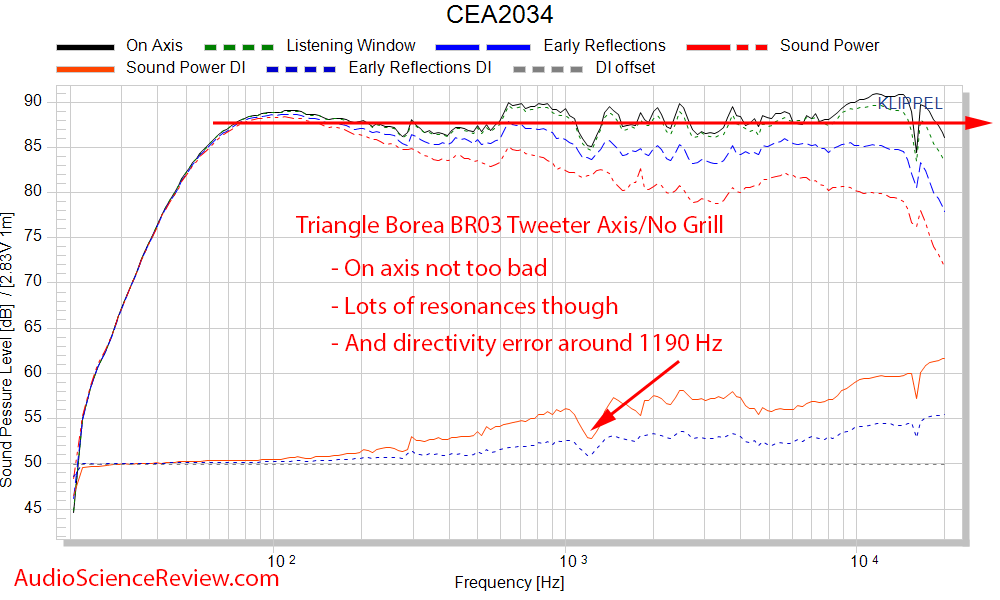 Triangle Borea BR03 Speaker frequency response Measurement.png