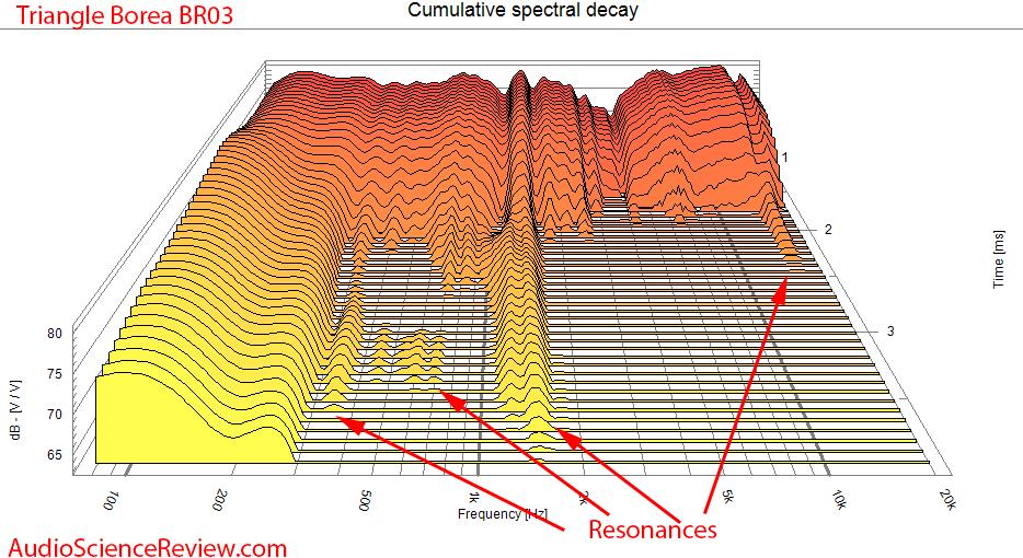Triangle Borea BR03 Speaker Measurement CSD waterfall.png