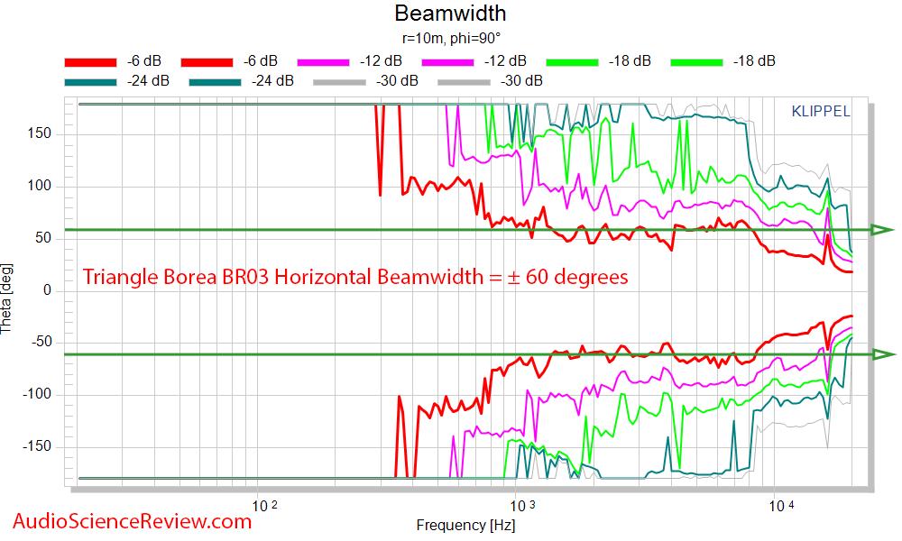 Triangle Borea BR03 Speaker Measurement Horizontal beamwidth.png