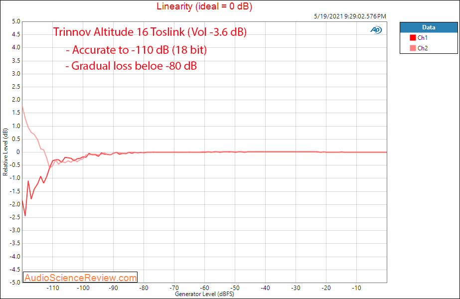 Trinnov Altitude 16 Measurements Toslink Linearity  Home Theater Processor.png