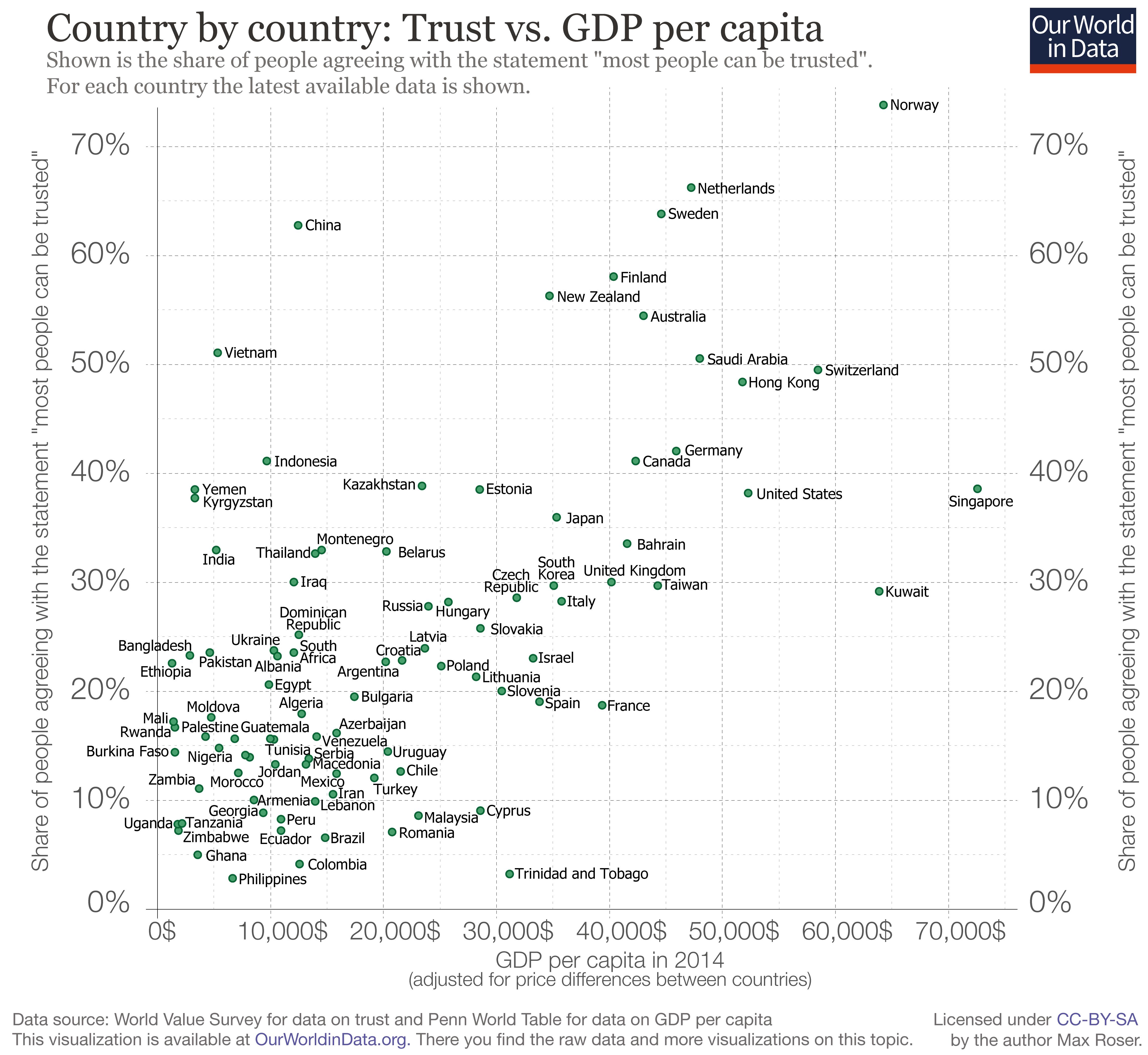 Trust-vs-GDP-per-capita.png