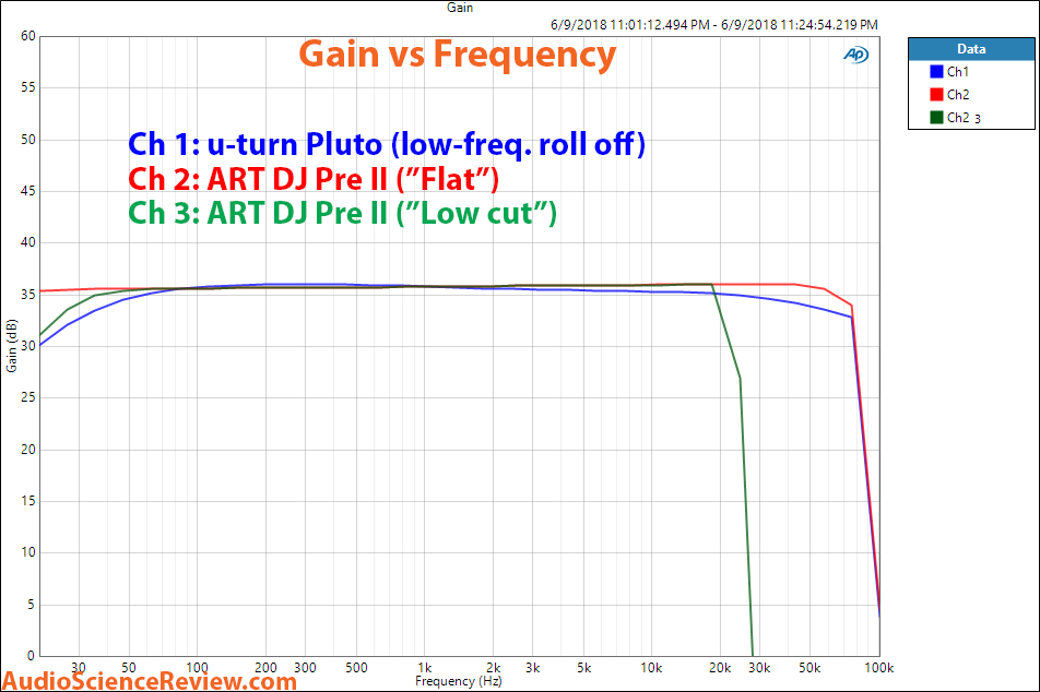 U-turn Pluto and ART DJ Pree II phono preamp frequency response measurements.png
