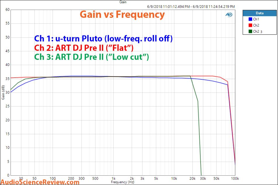 U-turn Pluto and ART DJ Pree II phono preamp frequency response measurements.png