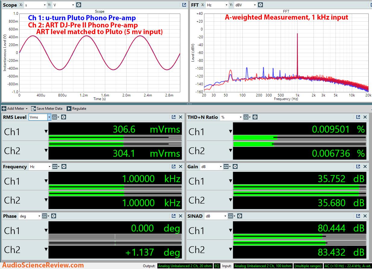 U-turn Pluto and ART DJ Pree II phono preamp measurements.png