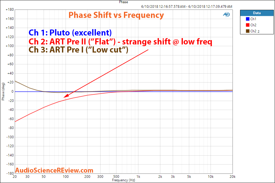 U-turn Pluto and ART DJ Pree II phono preamp phase measurements.png