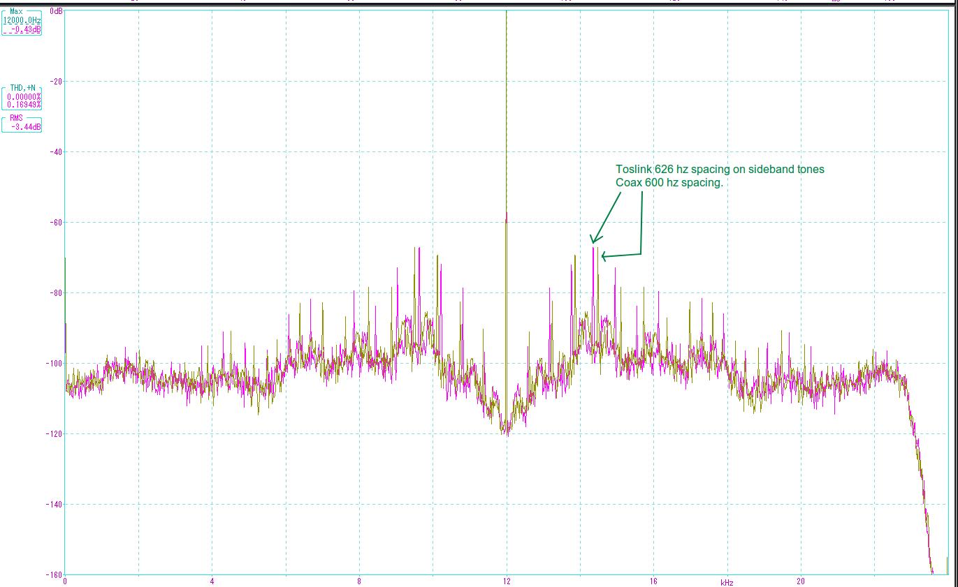UMC200 toslink vs coax jtest.png