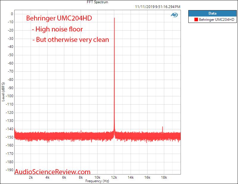 UMC204HD ADC j-test Audio Measurements.png