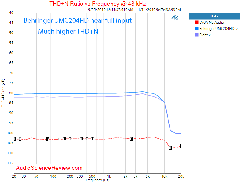 UMC204HD ADC THD+N vs Frequency Audio Measurements.png