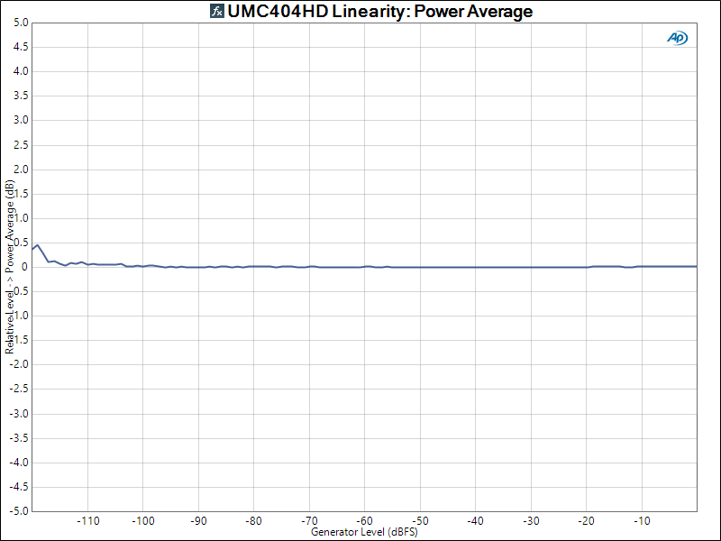 UMC404HD Linearity_ Power Average.png