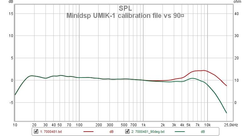 umik-1 cal 0 vs 90 spl.jpg