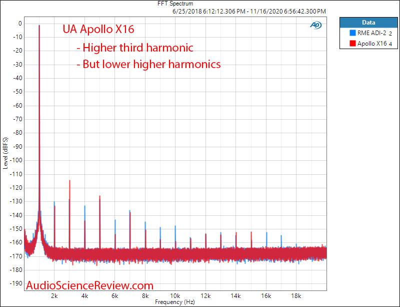 Universal Audio UA Apollo X16 ADC 1 kHz FFT Spectrum Distortion Measurements.png