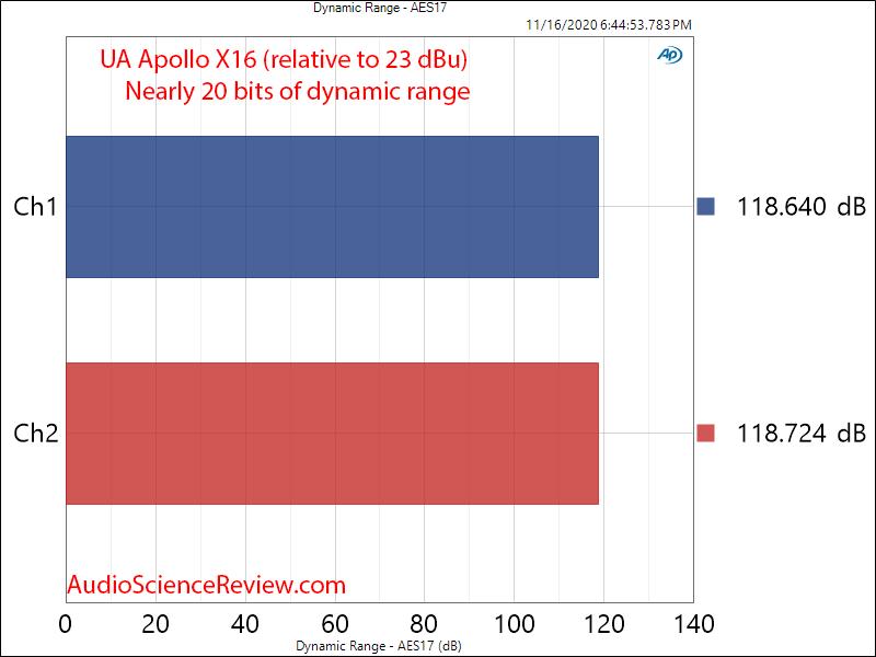 Universal Audio UA Apollo X16 ADC Dynamic Range Measurements.png