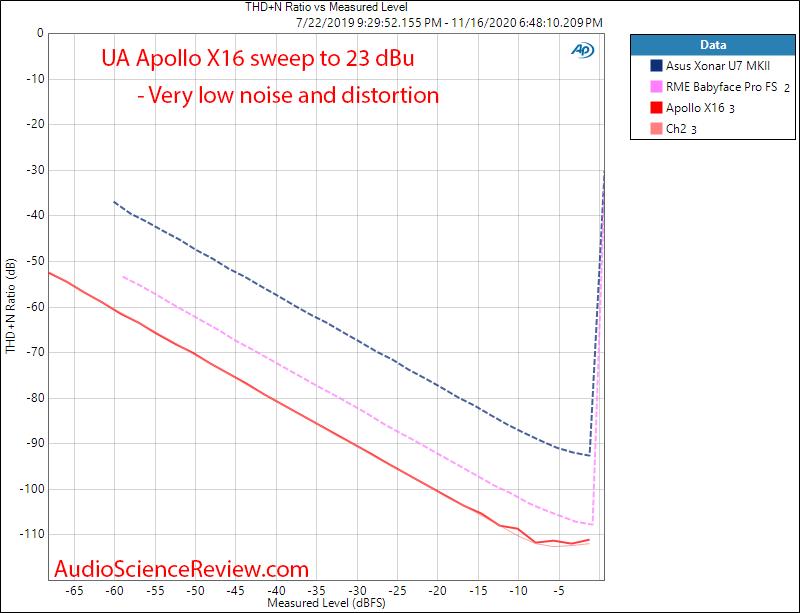 Universal Audio UA Apollo X16 ADC THD+N vs Level Measurements.png