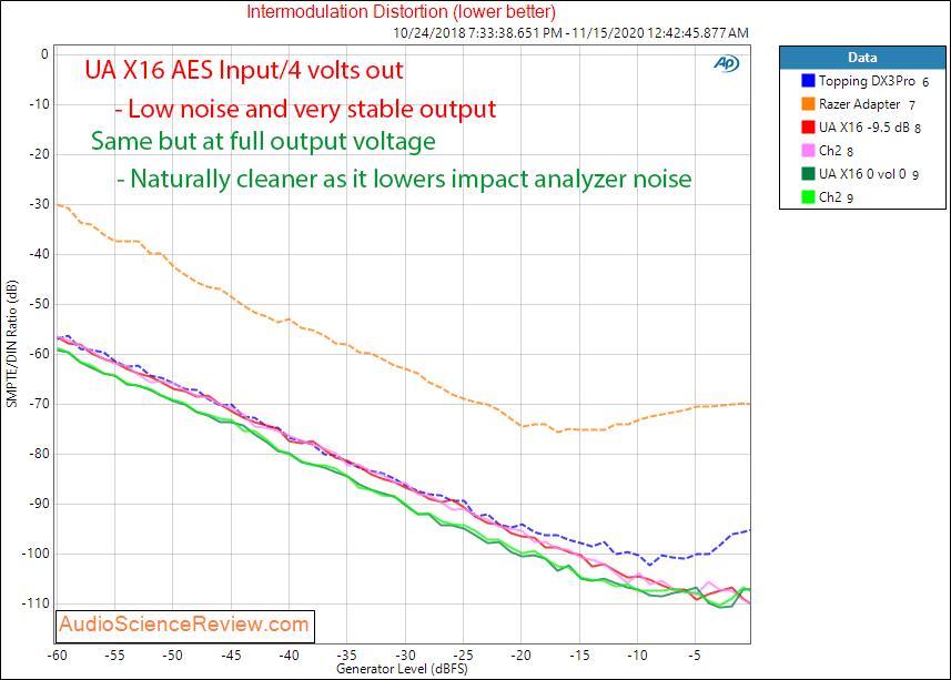 Universal Audio UA Apollo X16 AES Audio Measurements IMD vs Level.png
