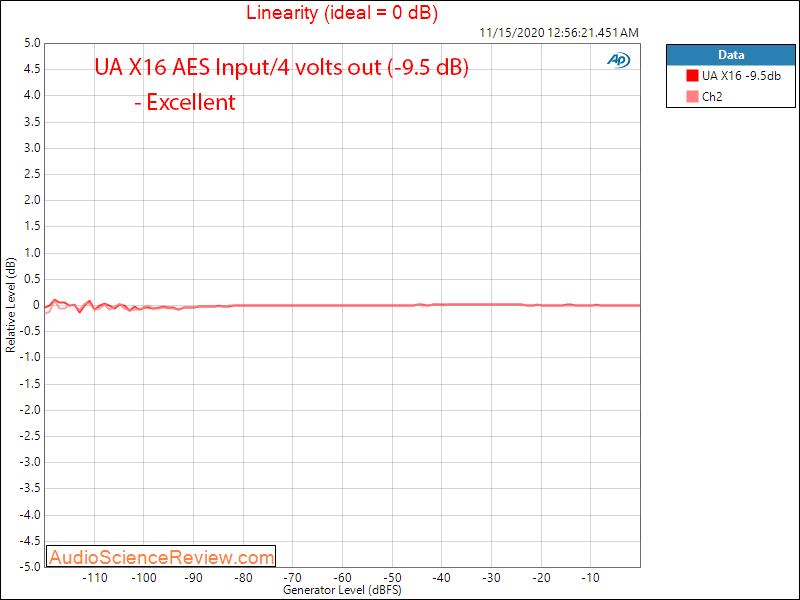 Universal Audio UA Apollo X16 AES Audio Measurements Linearity.png