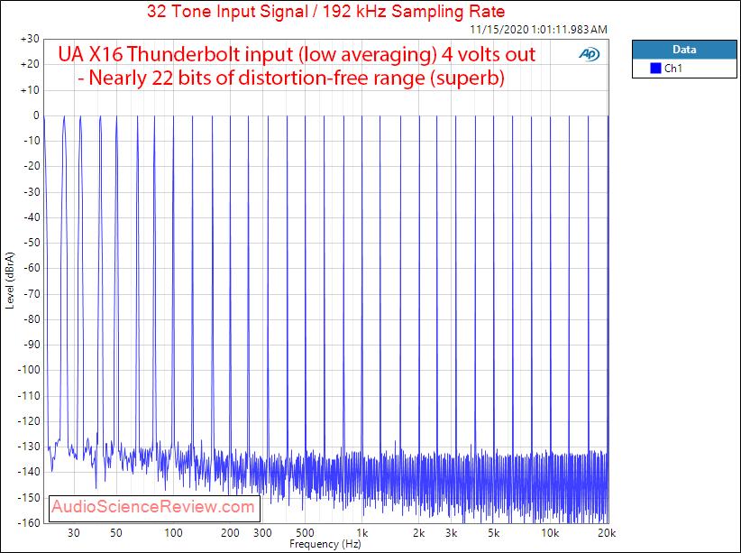 Universal Audio UA Apollo X16 AES Audio Measurements Multitone.png