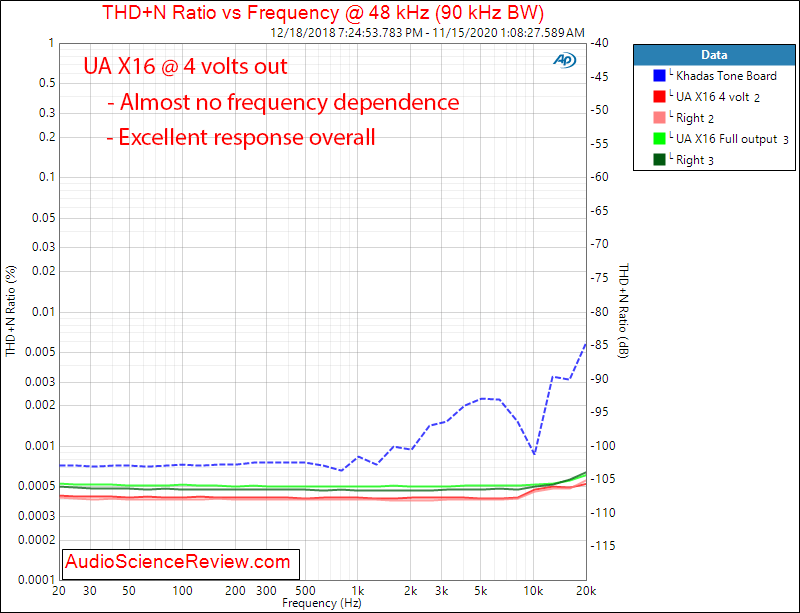 Universal Audio UA Apollo X16 AES Audio Measurements THD+N vs Frequency.png