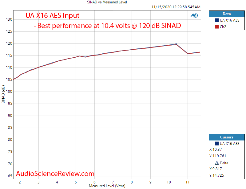 Universal Audio UA Apollo X16 AES THD+N vs Output Level Audio Measurements.png