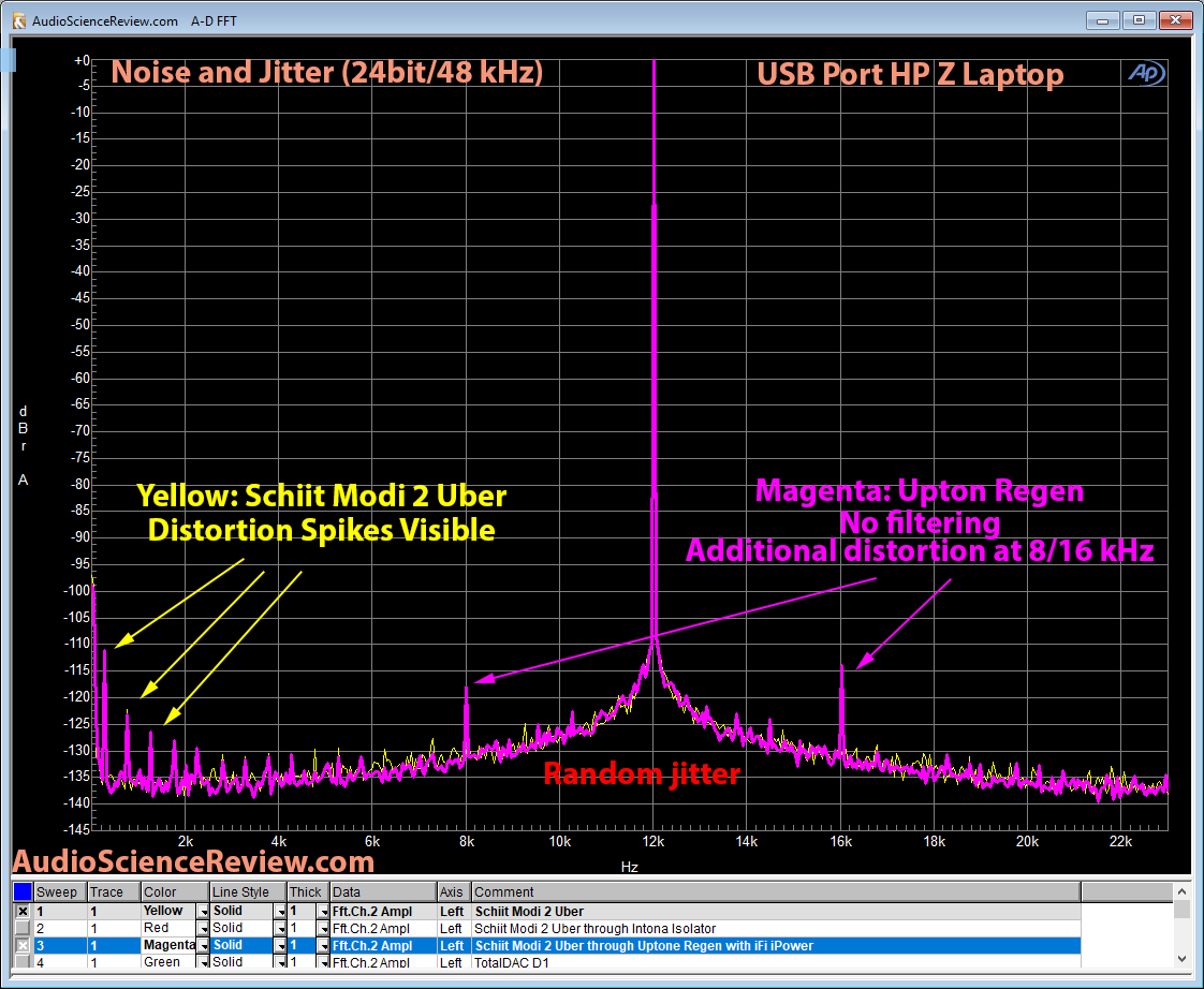 Uptone Regen USB Filter DAC Jitter and Noise Measurement.png