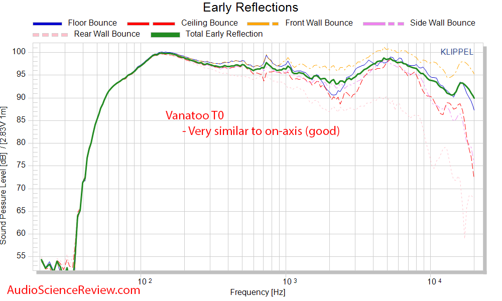 Vanatoo T0 Powered Monitor Speaker DAC CEA-2034 Spinorama Early Window Frequency Response Meas...png