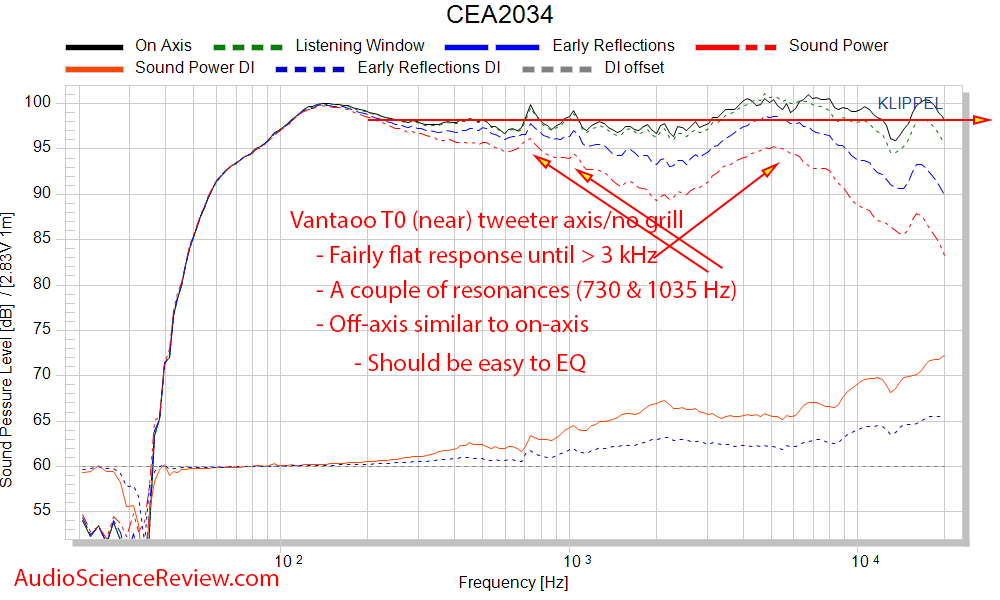 Vanatoo T0 Powered Monitor Speaker DAC CEA-2034 Spinorama Frequency Response Measurements.png