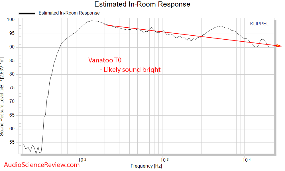 Vanatoo T0 Powered Monitor Speaker DAC CEA-2034 Spinorama Predicted In-room Frequency Response...png
