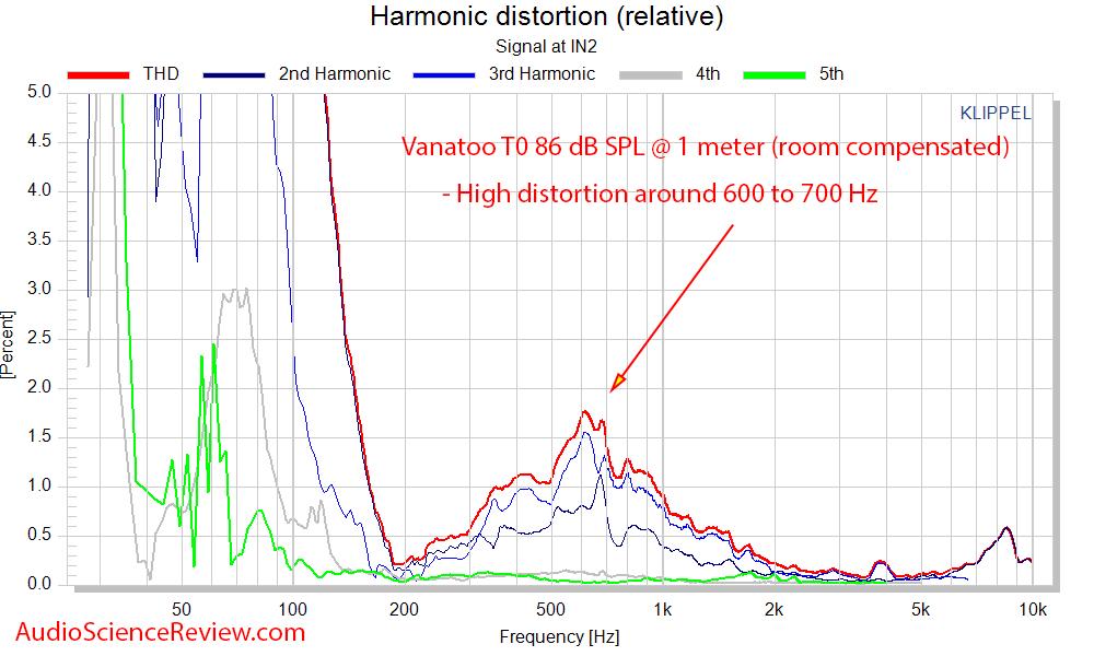 Vanatoo T0 Powered Monitor Speaker DAC Distortion Percent Measurement.png