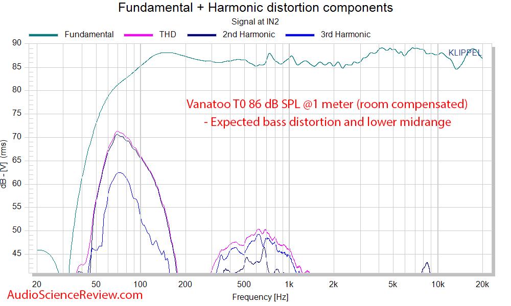 Vanatoo T0 Powered Monitor Speaker DAC Distortion THD Measurement.png